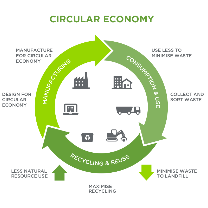 future-recycling-circular-economy-diagram-800px